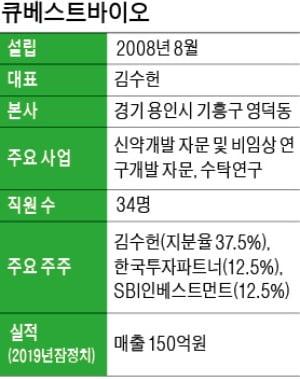 """김수헌 대표 """"후보물질 발굴 등 컨설팅…브릿지바이오 1.5兆 기술수출도 도와"""""""