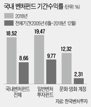 [마켓인사이트] 벤처펀드 절반이 정책자금…'나눠먹기식 배분'에 성장 한계