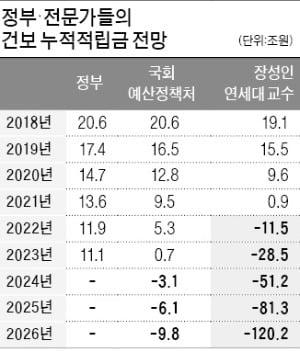 """문재인 케어 쇼크…""""20兆 건보재정, 2년 뒤 바닥"""""""