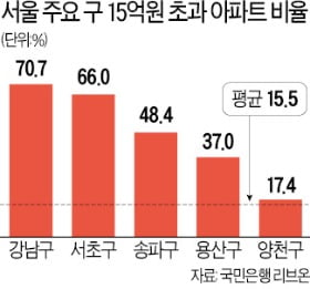 '대출금지' 15억 초과 아파트, 강남3구 77% 몰려
