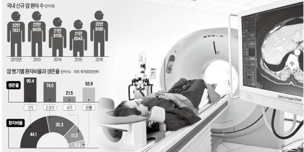 [이지현의 생생헬스] 유전자 분석해 최적 항암제 선별…말기암 환자 치료 길 열려