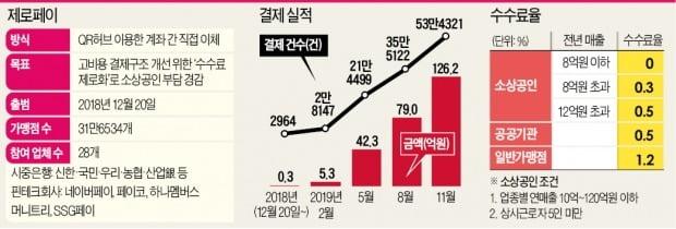 박원순의 '핀테크 실험'…제로페이 '예고된 실패'