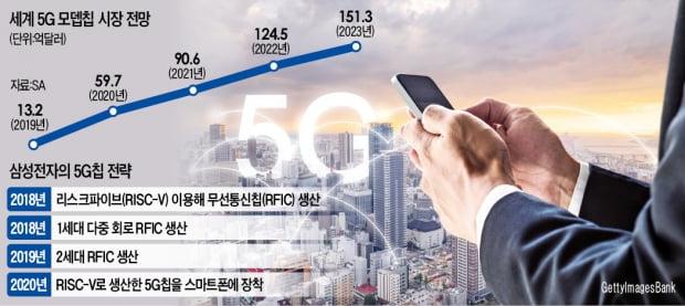 삼성, 개방형 설계도로 5G칩 개발…'반도체 생태계' 새 판 짠다