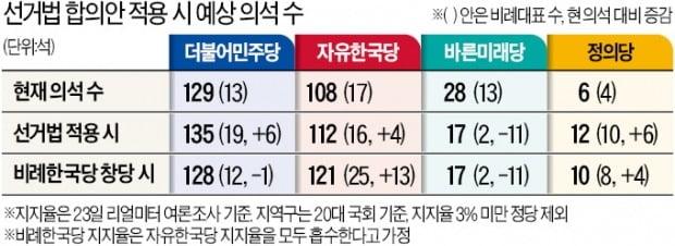 선거법 개정안 통과 땐…민주·정의당 각각 6석 늘어날 듯