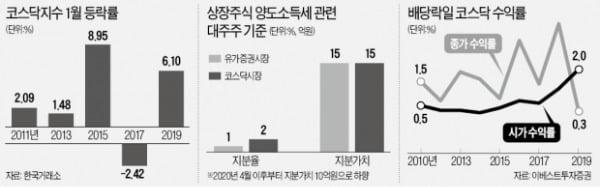 코스닥 소재·부품·장비株 '1월 효과' 노려라
