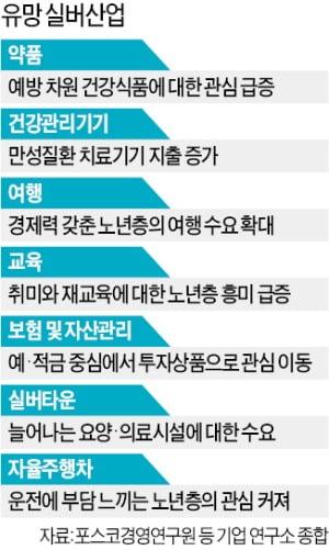 """장례·돌봄·연화식 시장 폭풍성장…""""실버산업은 불황 모른다"""""""