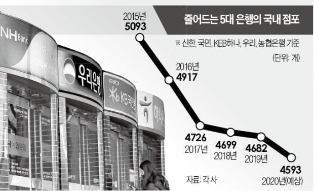 """5대 은행 """"내년 더 걱정""""…점포 89곳 문 닫는다"""