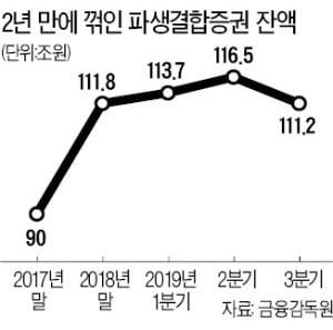 'DLF 손실사태' 여파…ELS 등 파생결합증권 2년 만에 잔액 감소