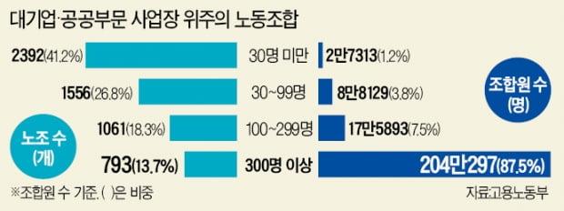 """'정치투쟁' 일삼는 민주노총…""""구태 안버리면 산업현장 대혼란"""""""