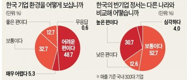 """""""규제·親勞정책 탓에 기업하기 어렵다"""" 64%"""