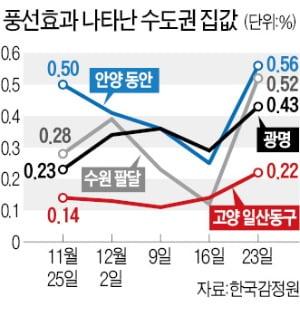 규제 '풍선효과'…9억 이하 수도권 집값 급등, 서울 핵심은 '전세 품귀'