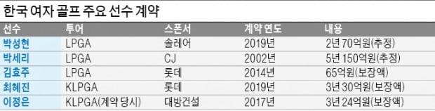 [단독] 최혜진, 롯데와 재계약…3년 몸값 30억 '잭팟'