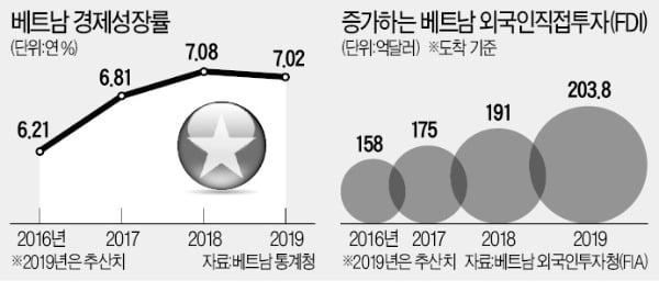 베트남, 2년 연속 7%대 성장 드라마…美·中 무역냉전 '반사이익'