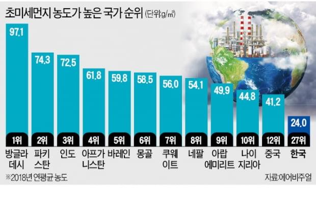 숨 막히는 초미세먼지 도시…100곳 중 99곳은 아시아