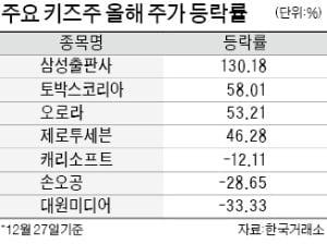 키즈株, 누가 쑥쑥 컸나…삼성출판사 올 130% 급등 1위