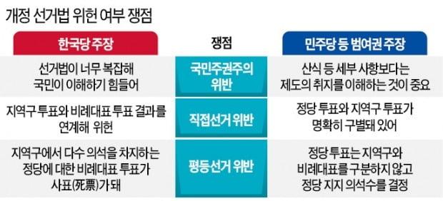 """헌재로 가는 선거법 운명…학계 """"이해 못할 계산식, 국민주권 침해"""""""