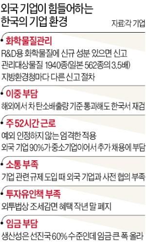 [단독] 한국 투자하려던 솔베이…규제에 놀라 싱가포르行