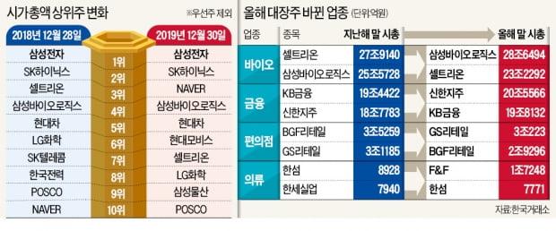 삼바·신한지주 '대장주 탈환'…네이버 시총 3위 도약, 한전은 추락