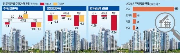 새 출발 2020 부동산 시장] 서울 vs 지방 집값 초양극화…9억~15억 ...