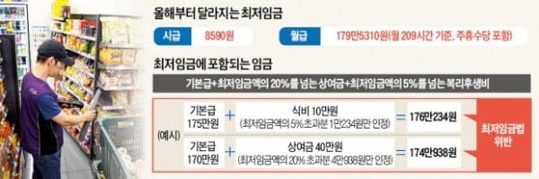 """1일부터 최저임금 月 179만원…""""월급 더 주고도 범법자될 수도"""""""