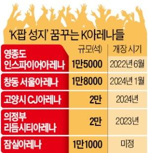 'K팝 성지' 꿈꾸며…아레나 속속 들어선다