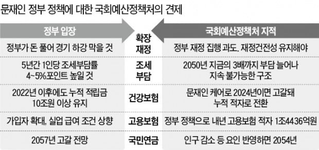 국회예산정책처 비판에 경제부처 '진땀'