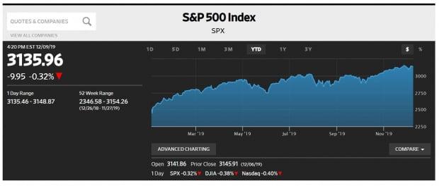 S&P500 지수