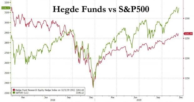 헤지펀드 vs S&P500