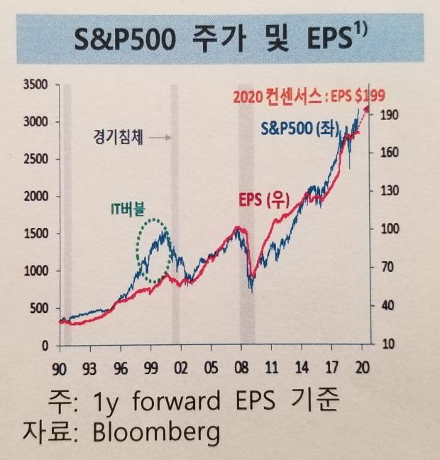 S&P 500 주가와 기업 EPS