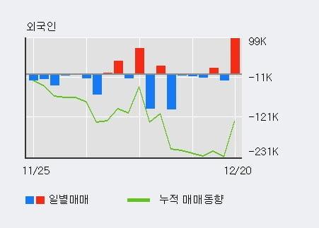 '넥스트사이언스' 5% 이상 상승, 전일 기관 대량 순매수