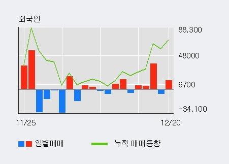 '진양산업' 5% 이상 상승, 전일 외국인 대량 순매수