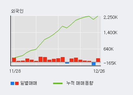 '모나미' 5% 이상 상승, 전일 외국인 대량 순매수
