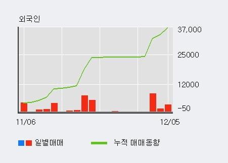 '한국공항' 5% 이상 상승, 외국인, 기관 각각 4일 연속 순매수, 4일 연속 순매도