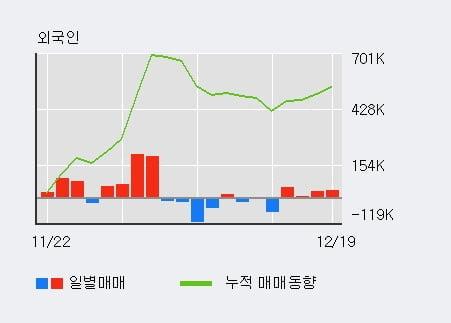 '코리아써키트' 5% 이상 상승, 외국인 3일 연속 순매수(32.7만주)