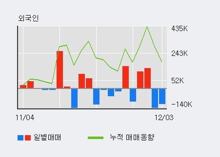 '한창제지' 5% 이상 상승, 단기·중기 이평선 정배열로 상승세