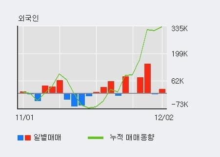 '쌍용정보통신' 10% 이상 상승, 전일 외국인 대량 순매수