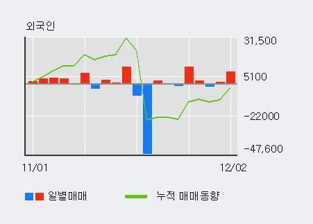 '화승알앤에이' 5% 이상 상승, 기관 6일 연속 순매수(12.7만주)