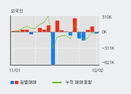 '큐로' 5% 이상 상승, 전일 기관 대량 순매수