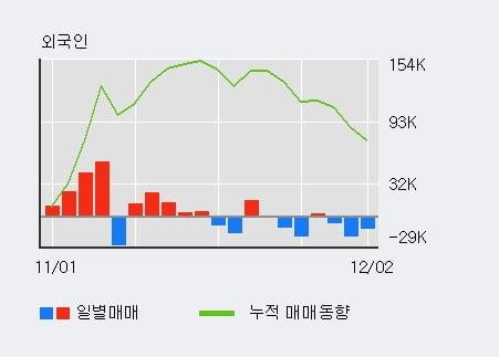 '두올' 5% 이상 상승, 주가 상승세, 단기 이평선 역배열 구간