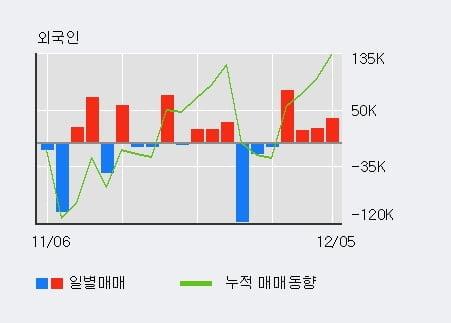 '명문제약' 5% 이상 상승, 전일 외국인 대량 순매수
