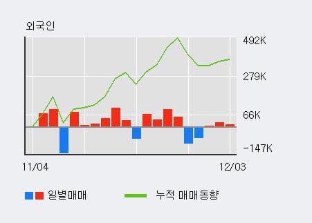 '대성엘텍' 10% 이상 상승, 전일 외국인 대량 순매수