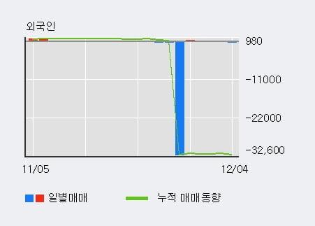'SK우' 10% 이상 상승, 기관 5일 연속 순매수(6,324주)