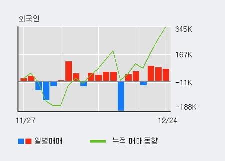 '씨티젠' 10% 이상 상승, 주가 5일 이평선 상회, 단기·중기 이평선 역배열