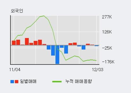 '유니온머티리얼' 5% 이상 상승, 기관 8일 연속 순매수(2,467주)
