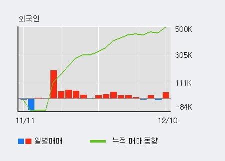 '와이엔텍' 52주 신고가 경신, 기관 6일 연속 순매수(5.7만주)