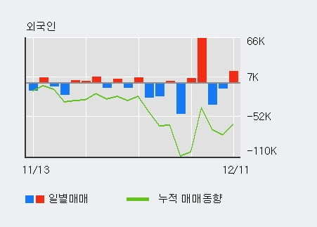'테크윙' 10% 이상 상승, 전일 외국인 대량 순매수