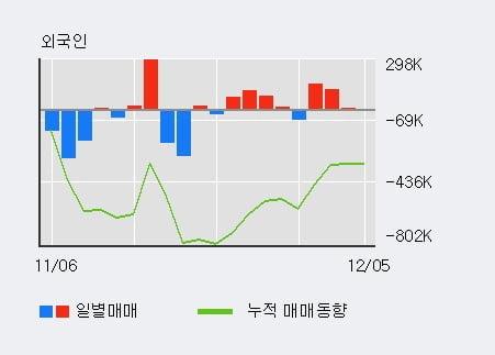 '파트론' 10% 이상 상승, 전일 기관 대량 순매수