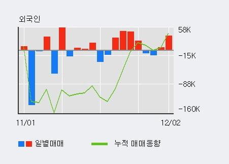 '서암기계공업' 10% 이상 상승, 전일 외국인 대량 순매수