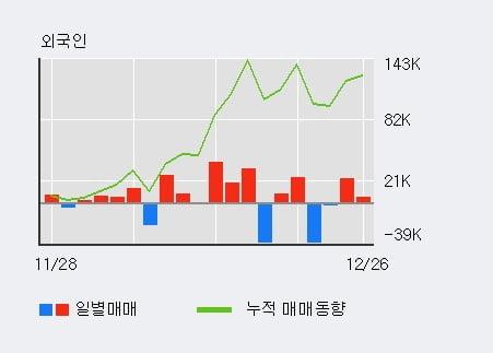 '웰크론강원' 10% 이상 상승, 최근 3일간 외국인 대량 순매수