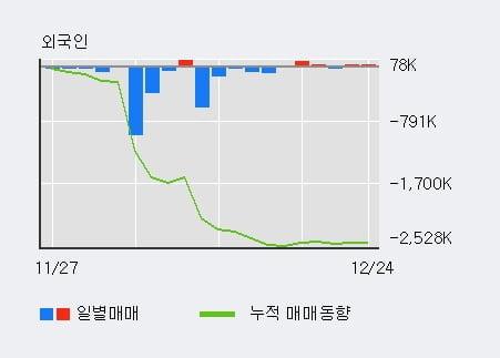 '넥스트아이' 10% 이상 상승, 최근 5일간 외국인 대량 순매수